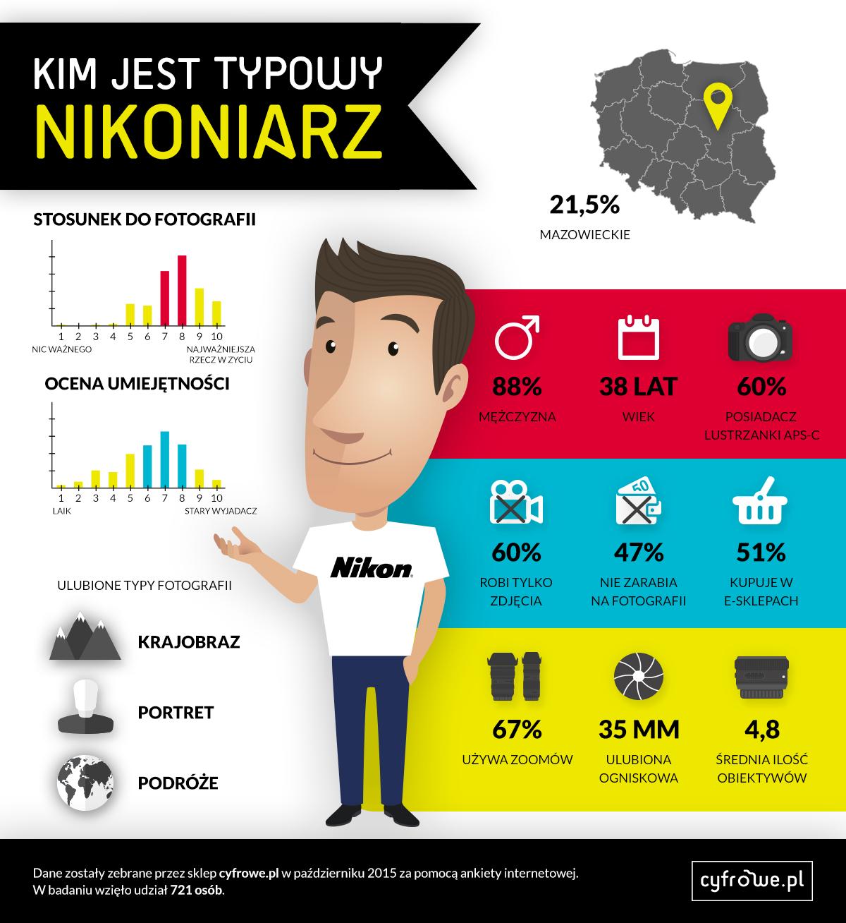 nikonairze infografika