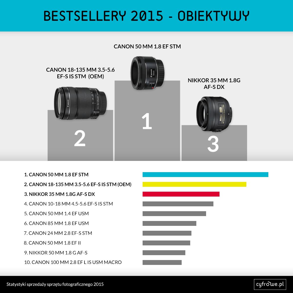 obiektywy bestsellery 2015