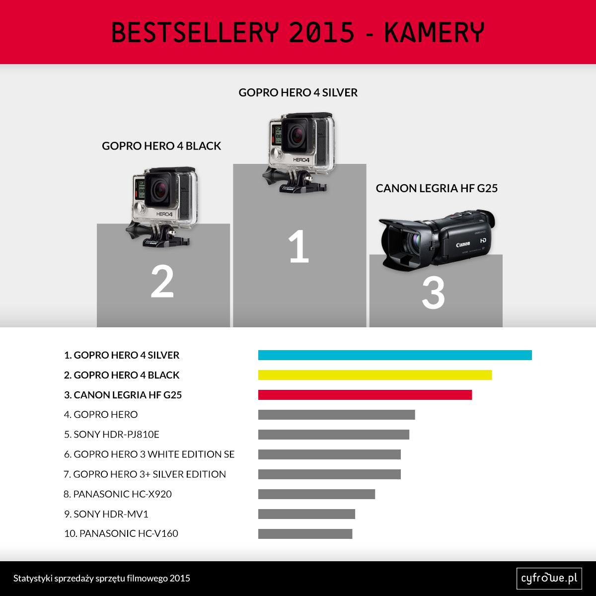 kamery bestsellery 2015
