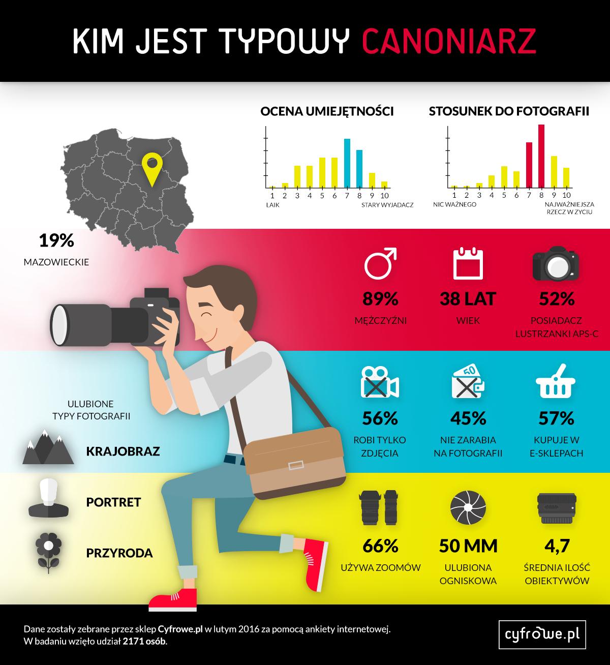 Canon infografika badanie