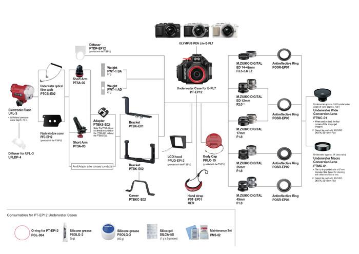 Schemat systemu akcesoriów dla obudowy podwodnej Olympus PT-EP12