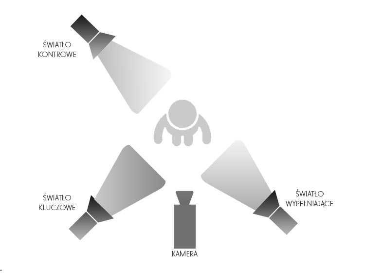 Oświetlenie trzypunktowe - schemat