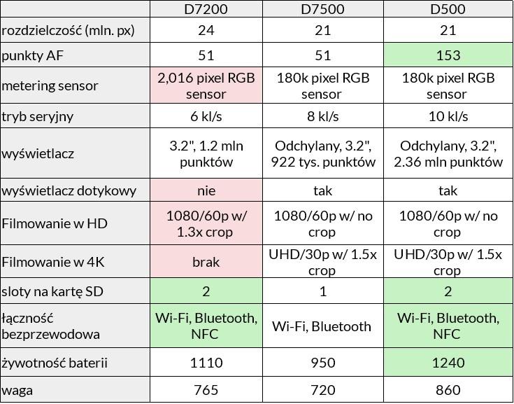 Porównanie Nikona 7500 i 7200