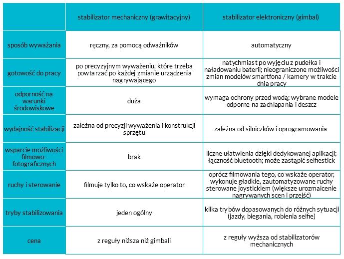 stabilizatory mechaniczne vs grawitacyjne
