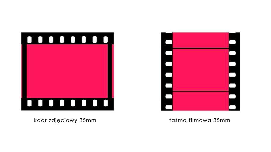 Porównanie pełnej klatki (kadru zdjęciowego) oraz klatki filmowej 35 mm