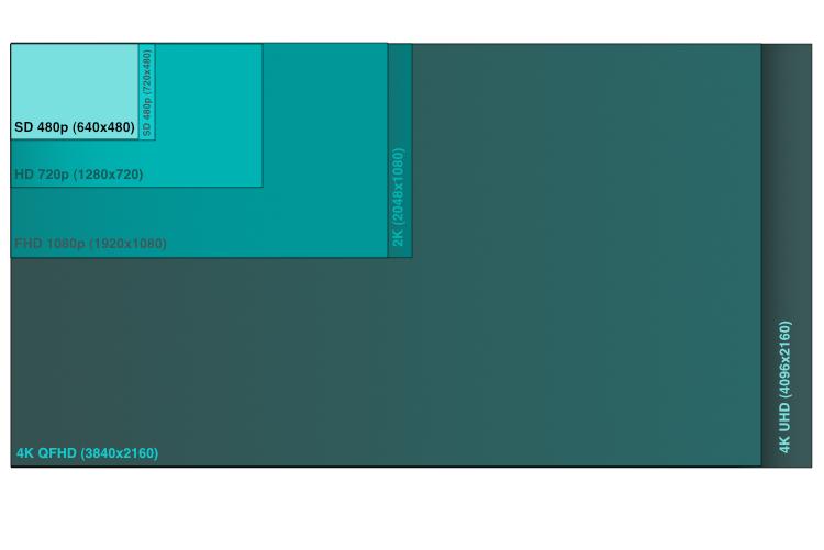 standardy rozdzielczosci diagram