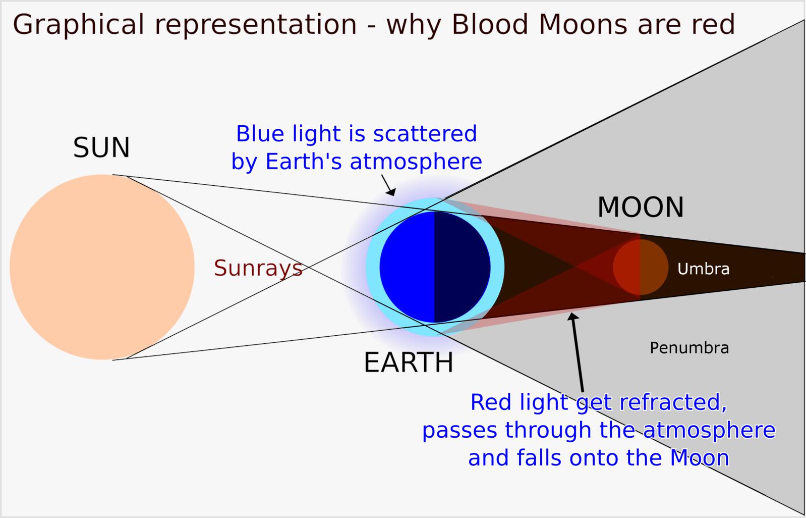 zaćmienie księżyca schemat wikimedia
