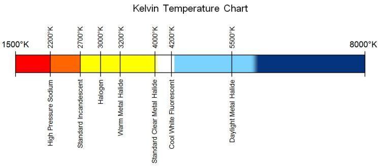 Balans Bieli - skala Kelvina