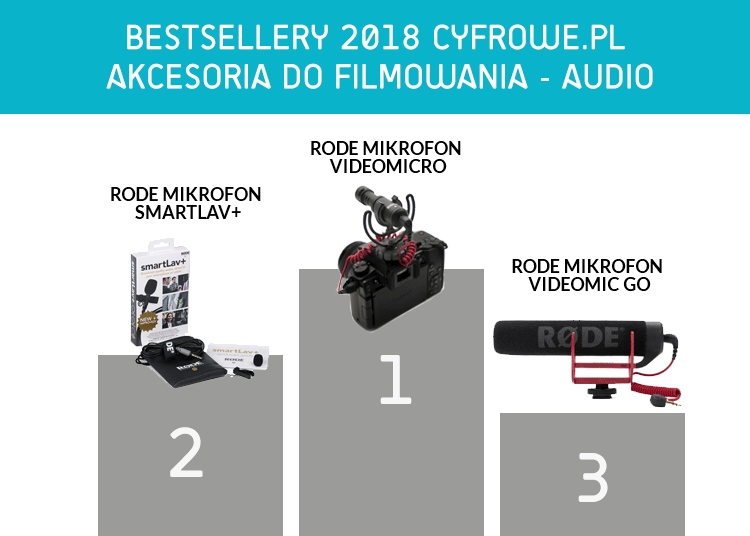 Bestsellery - Akcesoria audio 2018