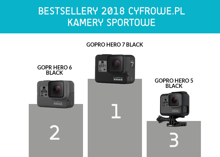 Bestsellery - Kamery sportowe 2018