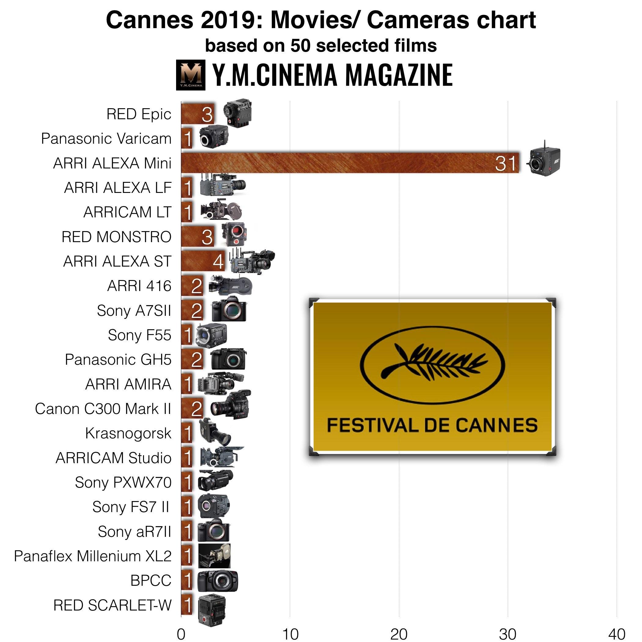 Cannes Film Festival 2019 Movies / zestawienie kamer