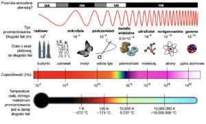 fotografia podczerwona wykres promieniowanie