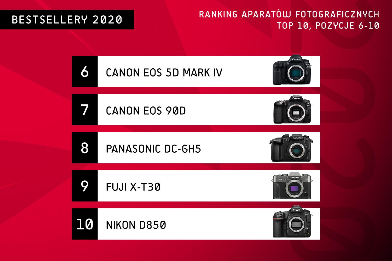 Najlepszy aparat 2020