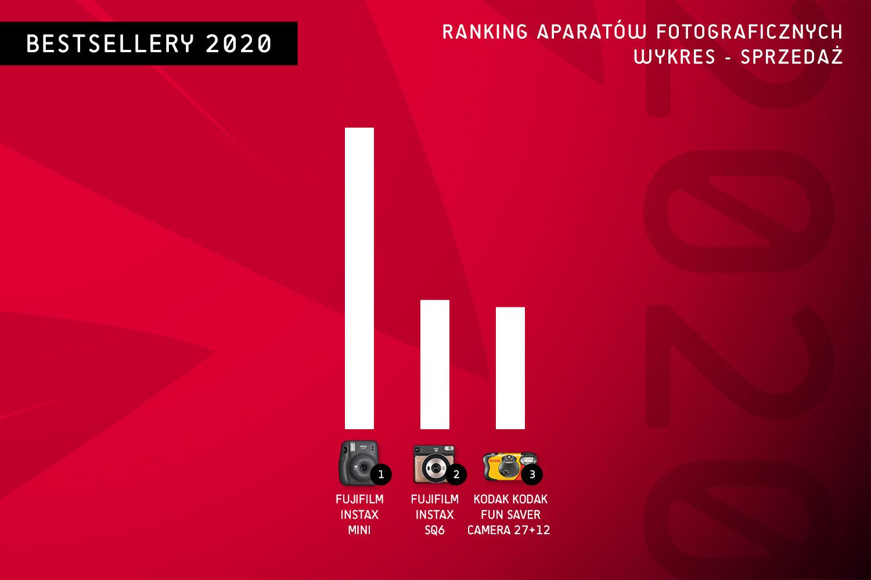 ranking aparatów