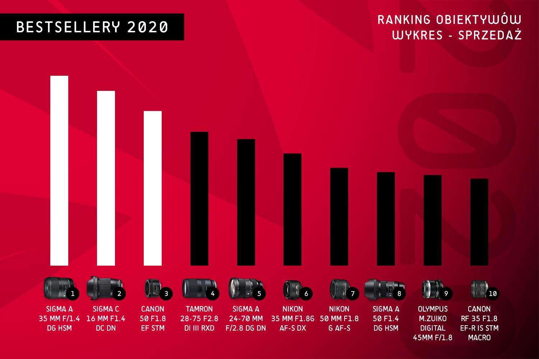 Ranking obiektywów - wykres sprzedaży 2020